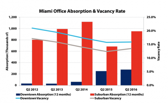 Miami Office Vacancy