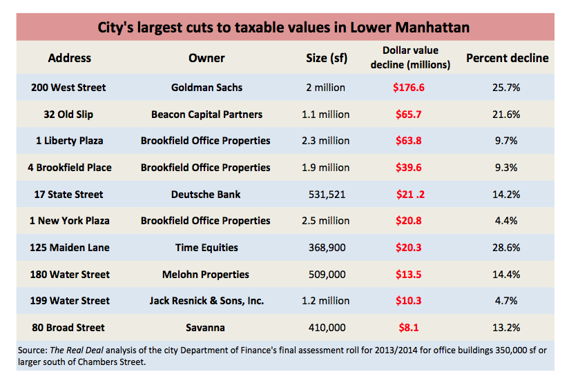 Largest cuts to taxable values in Lower Manhattan