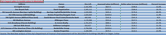Largest hikes to taxable values in Manhattan (Click on chart to enlarge)