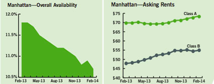Manhattan office availability