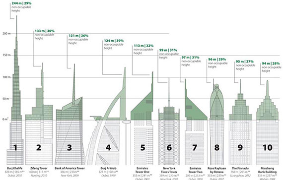 (Source: Council on Tall Buildings and Urban Habitat via Architizer)