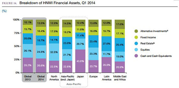 Breakdown of high net worth individuals' financial assets