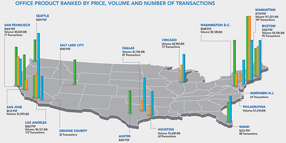 This report includes transactions reported closed YTD through July 31, 2014. Only properties and portfolios $2.5M and greater are included. (Source: Real Capital Analytics and Transwestern)