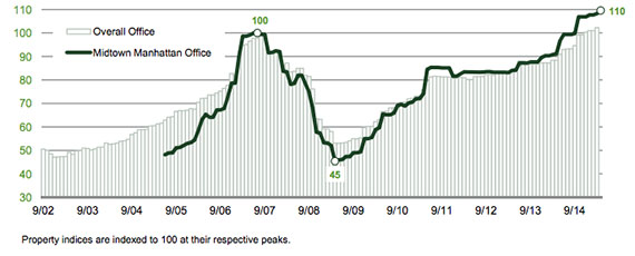 Midtown office prices have more than doubled since early 2009 (credit: Green Street Advisors)