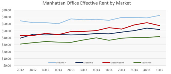 Manhattan office effective rents