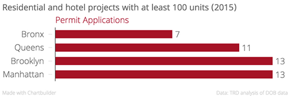 100+-unit-projects