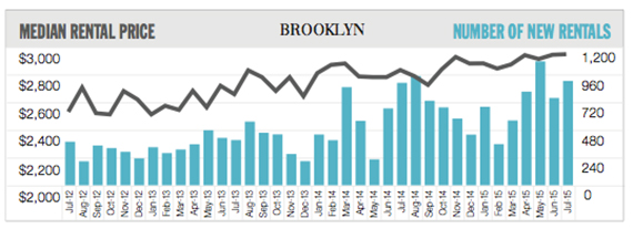 Douglas Elliman's July rental market report