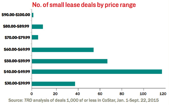 Small-Lease-Deals