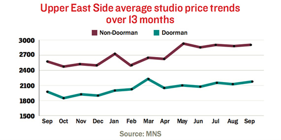 mns-upper-east-side-studios