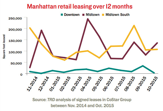 Manhattan-retail-leasing