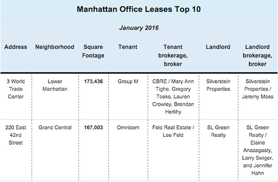 Manhattan-office-leases-top-10