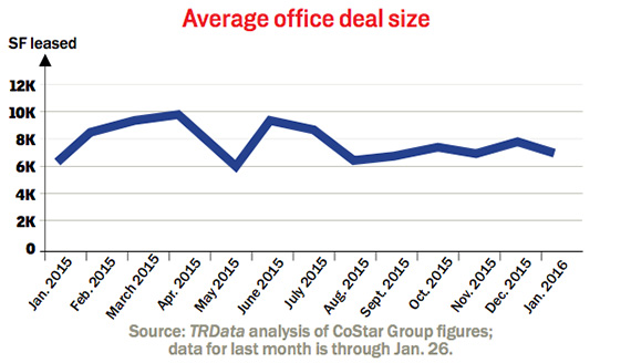 average-office-deal-size