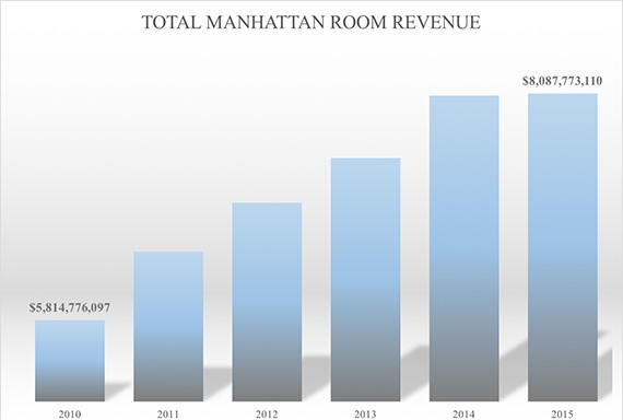 manhattanroomrev