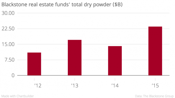 Blackstone_real_estate_funds'_total_dry_powder_($B)_Blackstone_real_estate_funds'_total_dry_powder_($B)_chartbuilder
