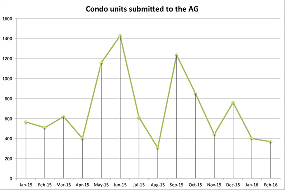 Condo-units-submitted-to-the-ag-february-2016