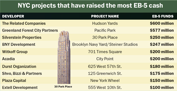 Source: Research by NYC professors Jeanne Calderon and Gary Friedland, TRD Research and EB-5Projects.com