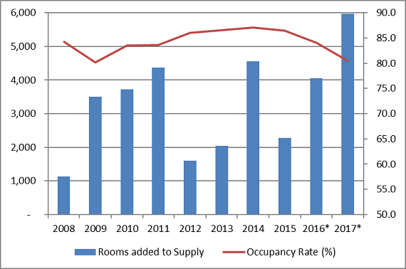 Manhattan Hotel Occupancy Versus New Supply, Historical and Projected (credit: Morningstar Credit Ratings)