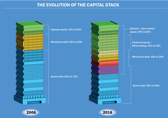 Capital-stack