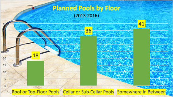 Source: DOB permits for residential applications and hotel projects of at least 50,000 square feet