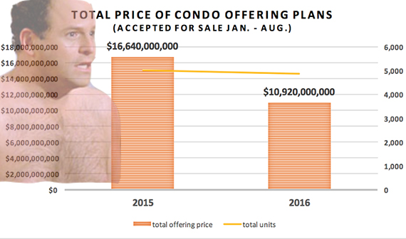Source: TRD analysis of NY State Attorney General condominium offering plan data