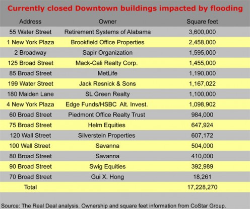 Currently closed Downtown buildings impacted by flooding