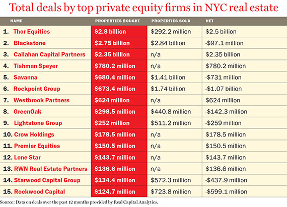 Real estate private equity fund business plan accmission Image collections