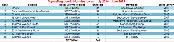 top selling condo towers