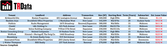 NYC Most Expensive Office Leases