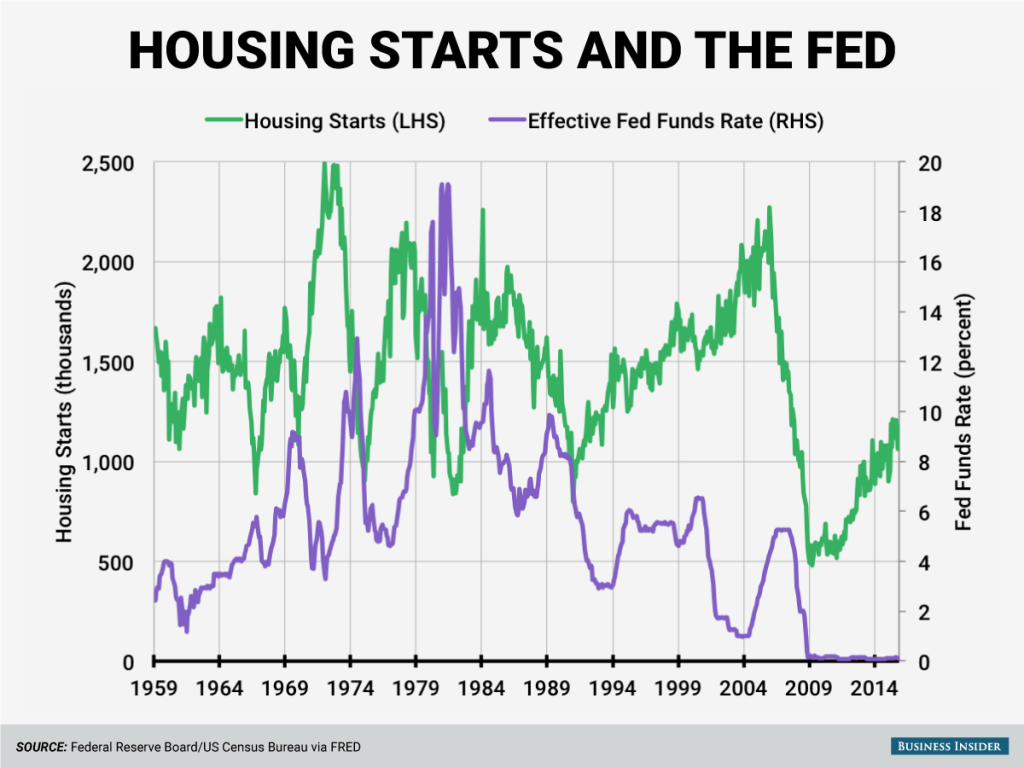housing-starts-and-the-fed
