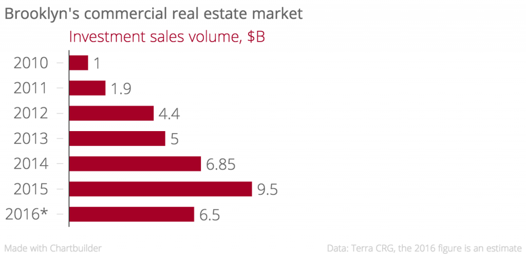 Brooklyn's_commercial_real_estate_market_Investment_sales_volume,_$B_chartbuilder