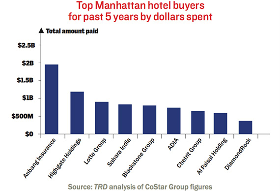 top-hotel-buyers