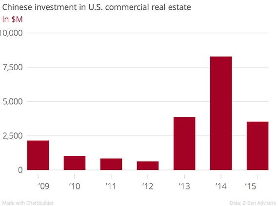 Chinese_investment_in_U.S._commercial_real_estate_In_$M_chartbuilder copy