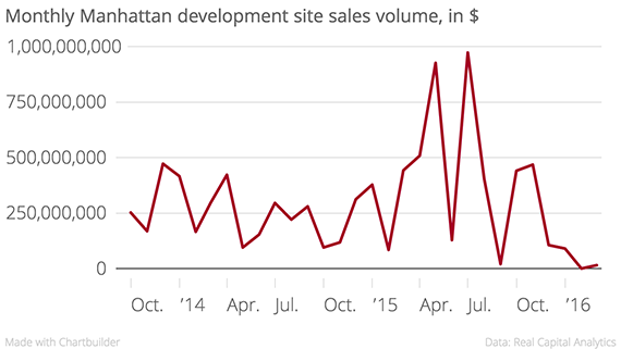 Monthly_Manhattan_development_site_sales_volume,_in_$_Dev_Site_chartbuilder