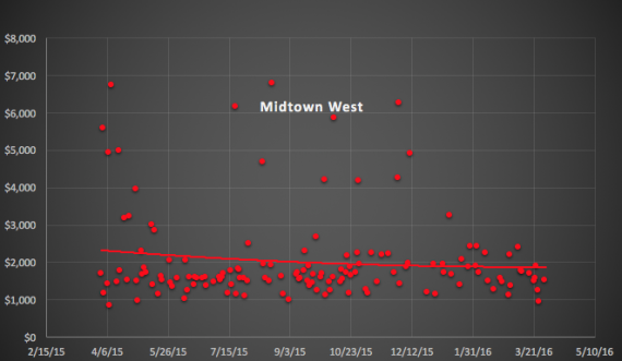 Midtown West condo sales by price per foot between April 2015 and March 2016, with trend lines