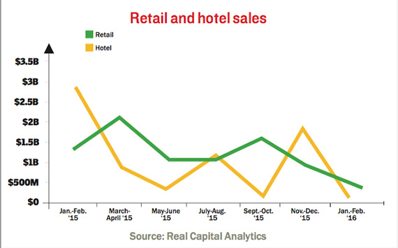 q1-retail-and-hotel-sales