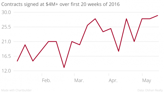 Contracts_signed_at_$4M+_over_first_20_weeks_of_2016_30_chartbuilder