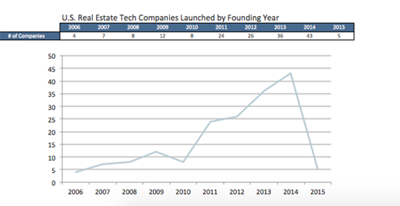 The number of U.S. real estate tech startups by year (credit: Pitchbook)