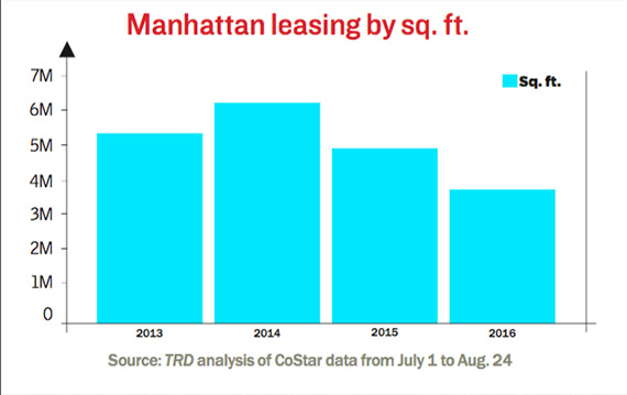 manhattan-lease-decline