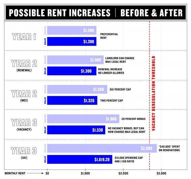 Nyc Rents: Changes To NY Rent Laws Will Limit Rent Increases
